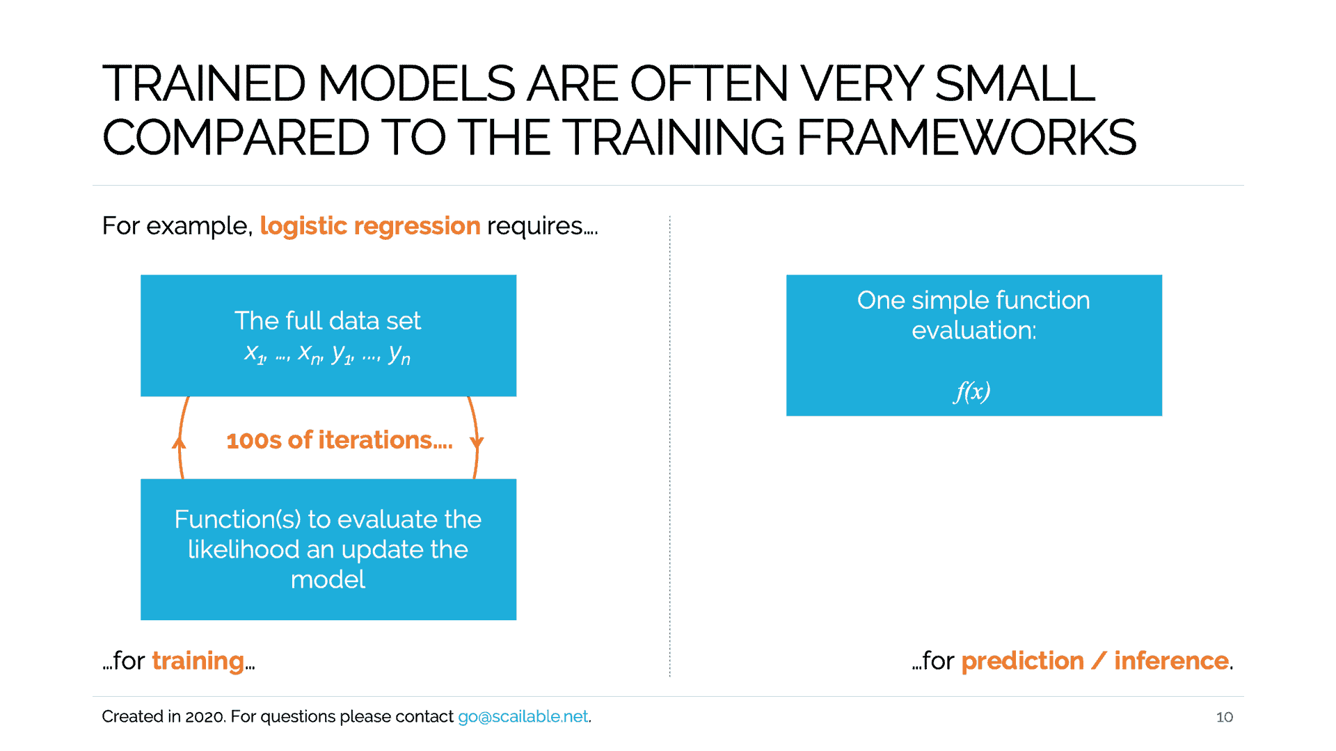 Training vs Inference